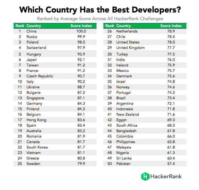 why-is-poland-one-of-the-best-places-to-find-a-software-development-company